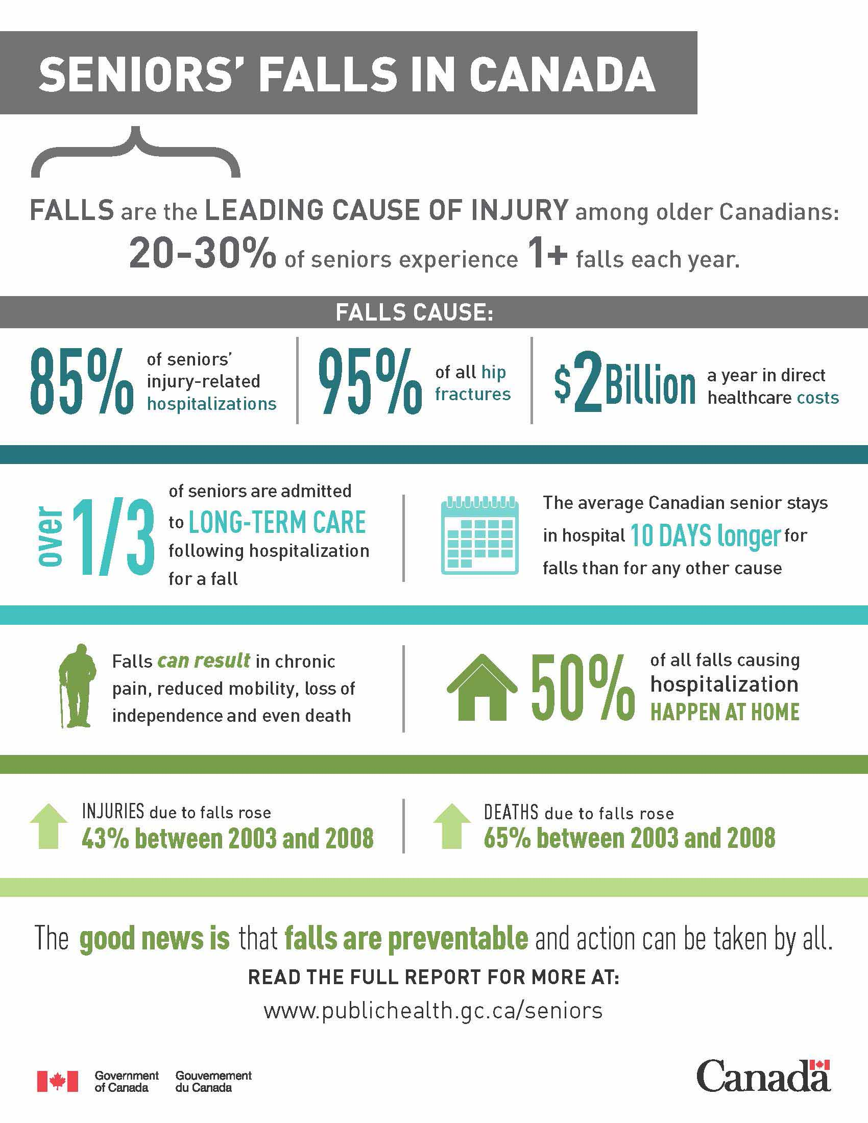 Fall-Prevention-infographic-infographie2_2015-eng